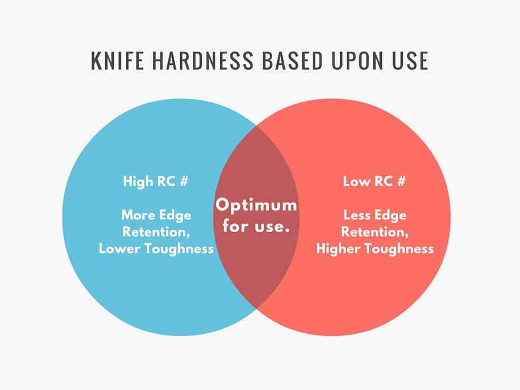 understanding rockwell hardness in knives